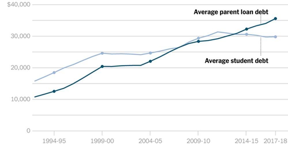 average student debt