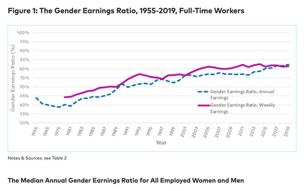 gender earnings ratio chart