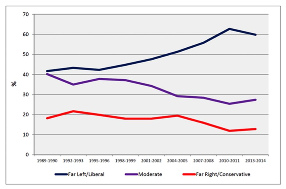 chart showing rise of left wing in universities
